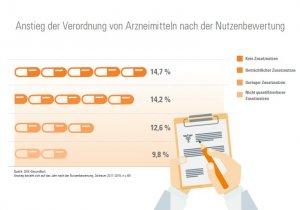 Aktuelles: Jedes zweite neue Arzneimittel ohne Zusatznutzen - AMNOG-Report 2016